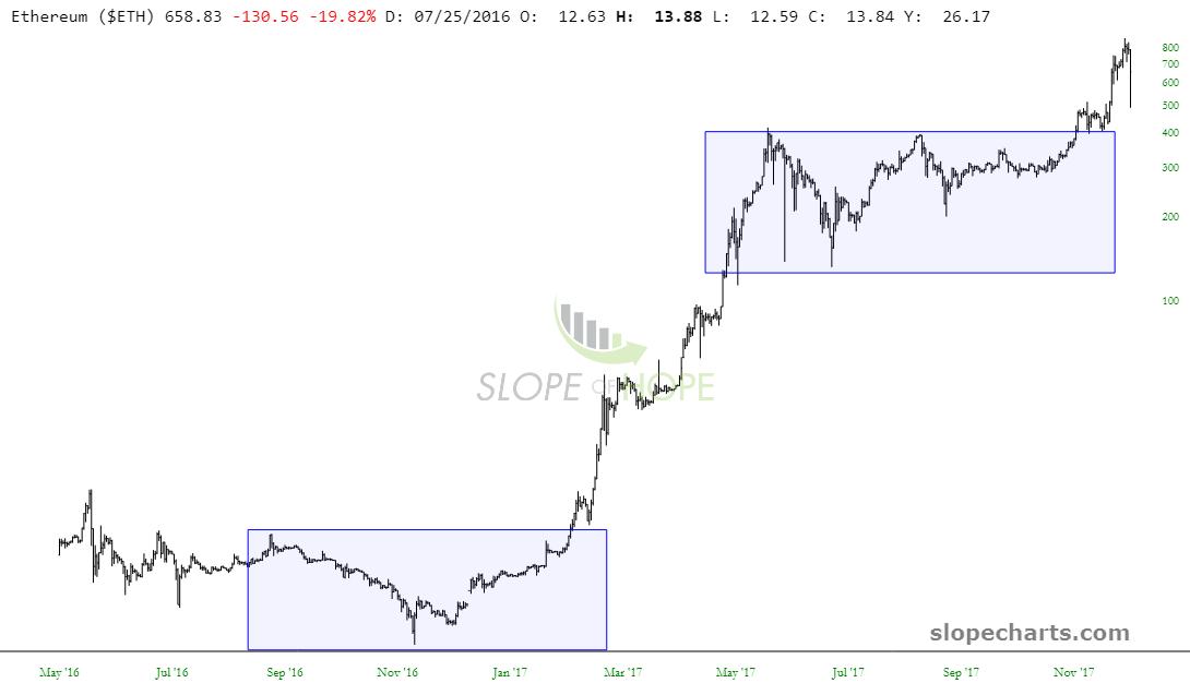 slopechart_$ETH (1)