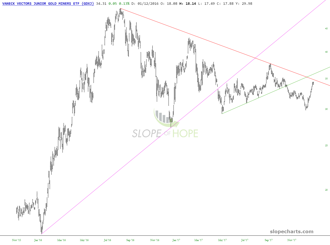 slopechart_GDXJ