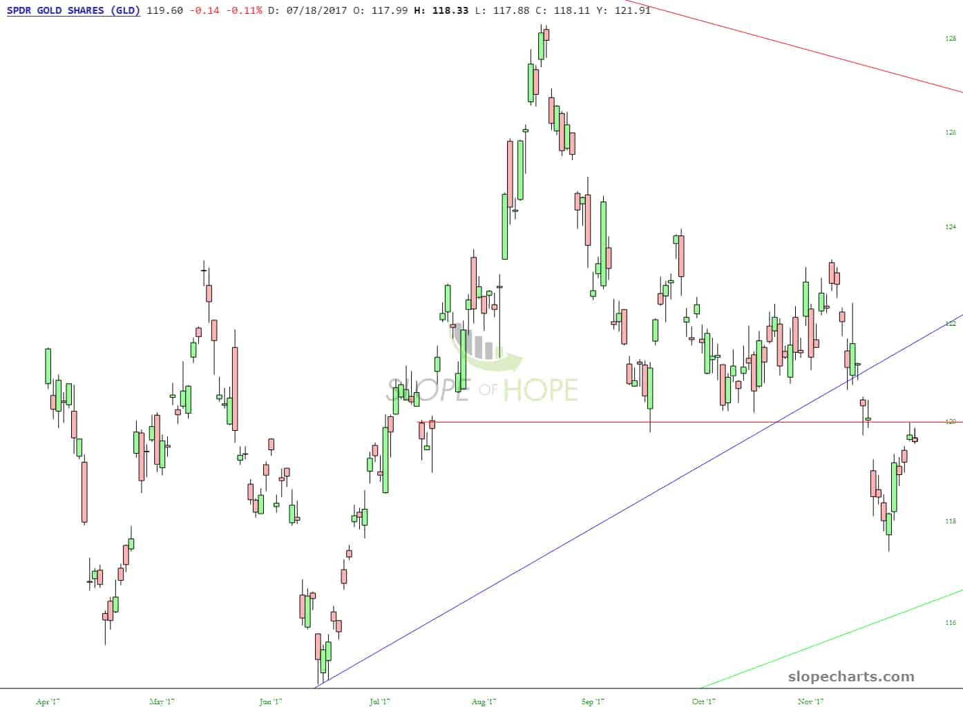 slopechart_GLD