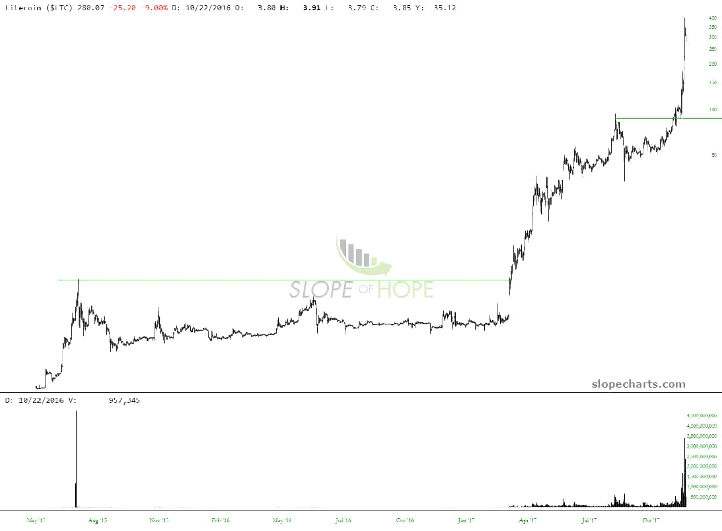 slopechart_$LTC (2)
