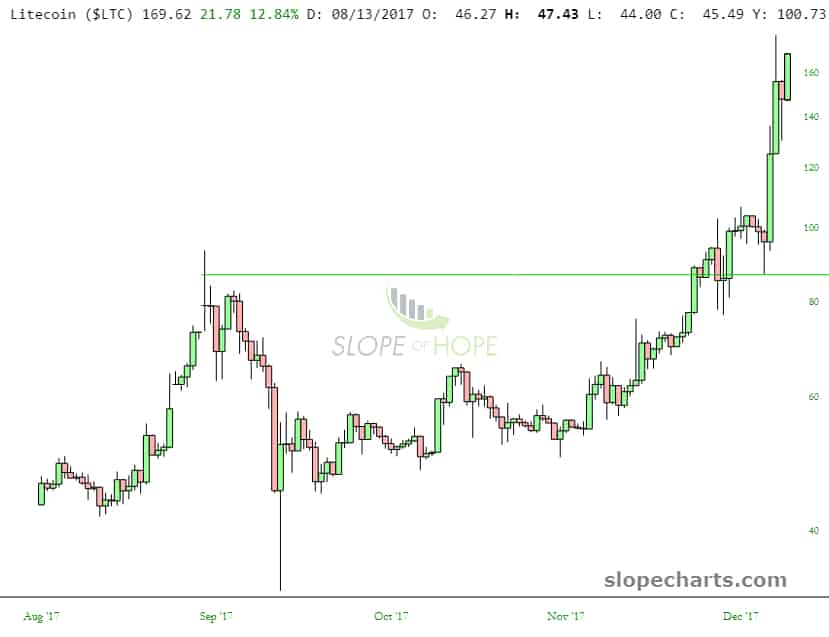 slopechart_$LTC