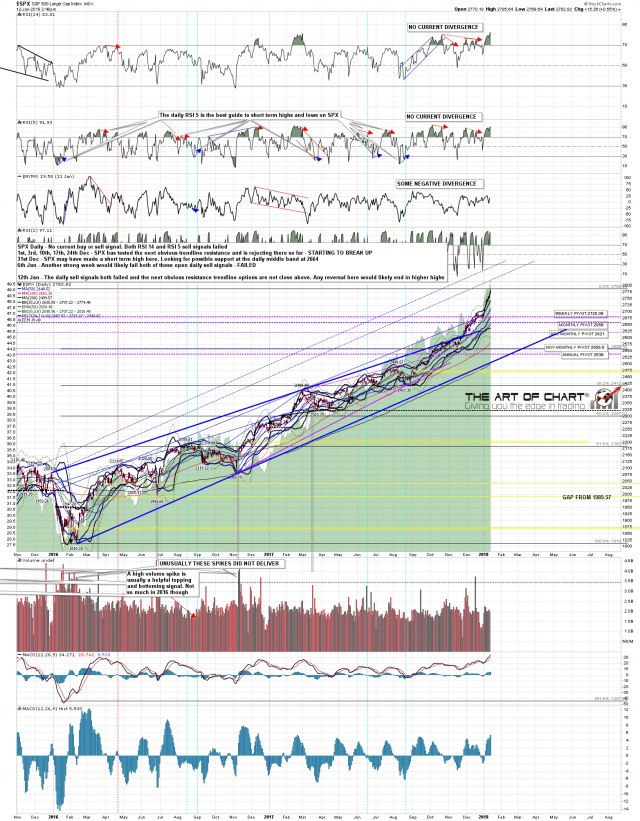 180112 SPX Daily