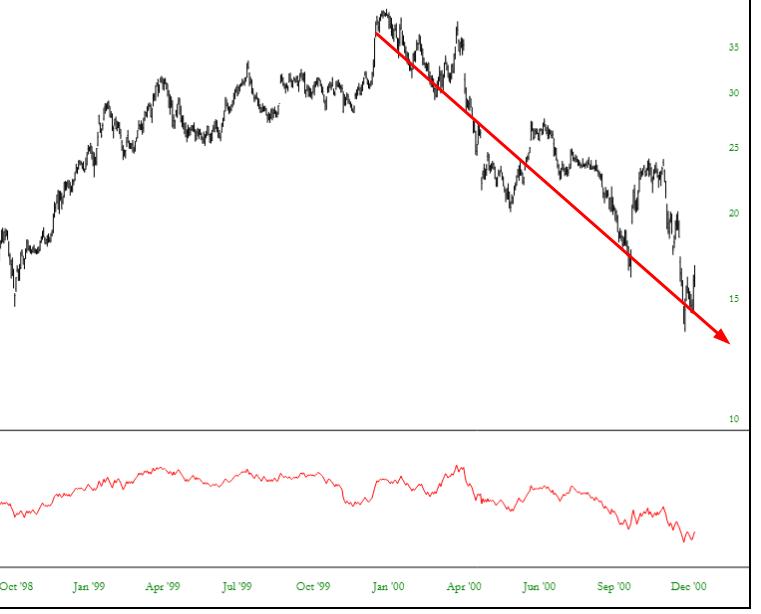 Microsoft stock price falling in Q1 2000 based on On Balance Volume (OBV) warning sign