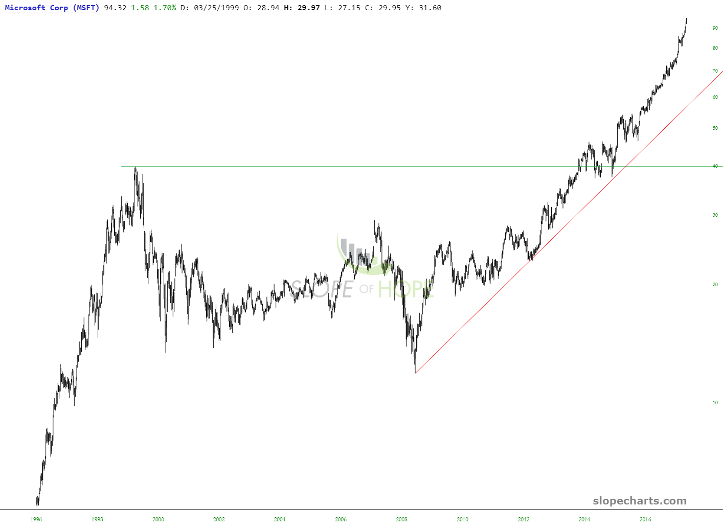 slopechart_MSFT (1)