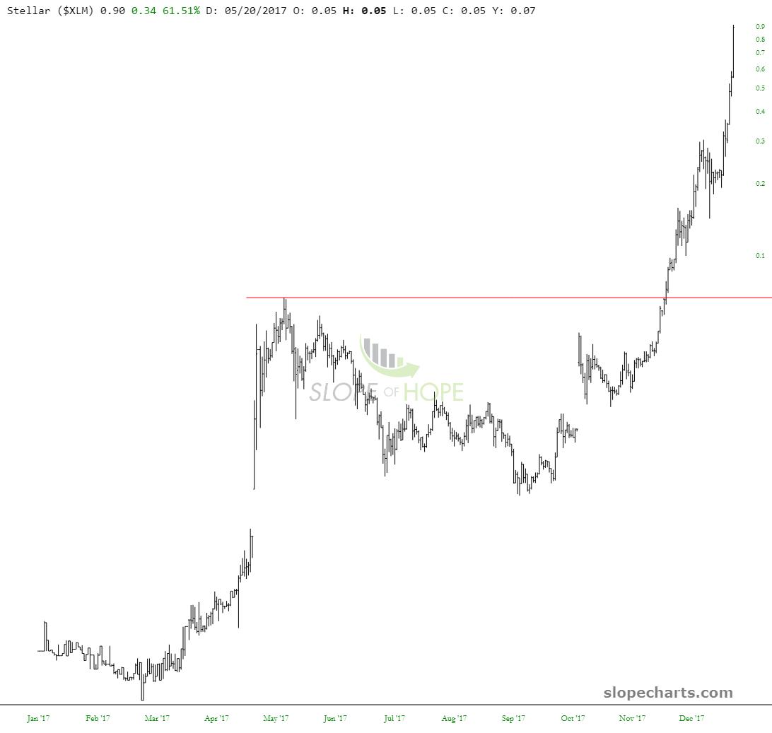slopechart_$XLM (2)