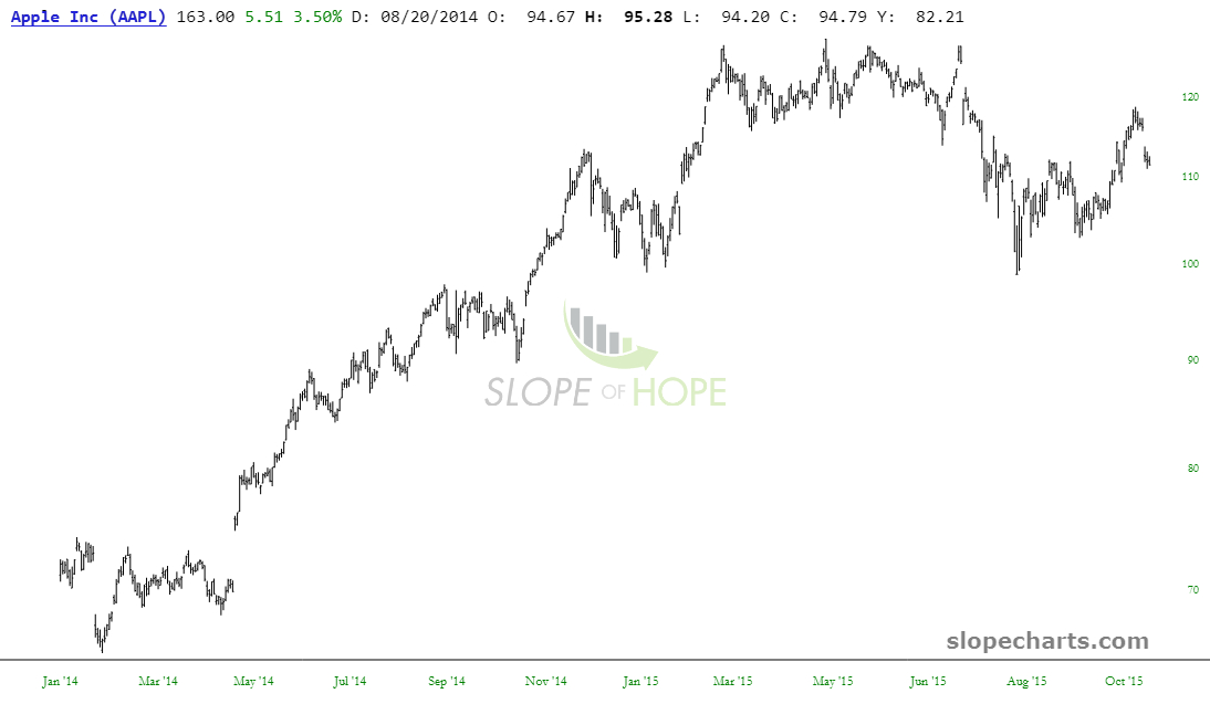 slopechart_AAPL (1)