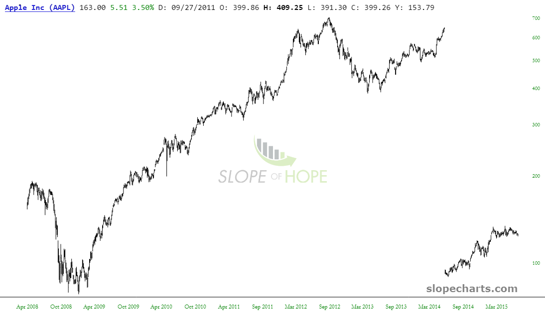slopechart_AAPL