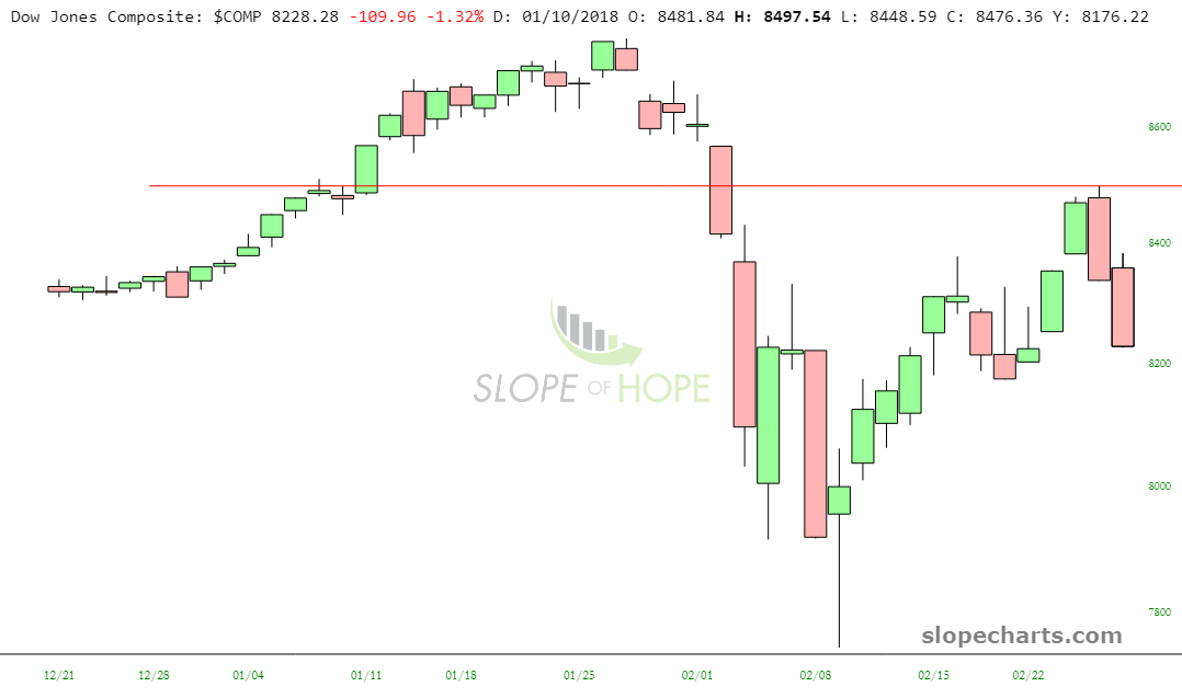 slopechart_$COMP