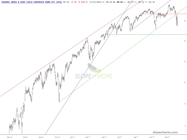 Broad Interest-Sensitive Breakdown