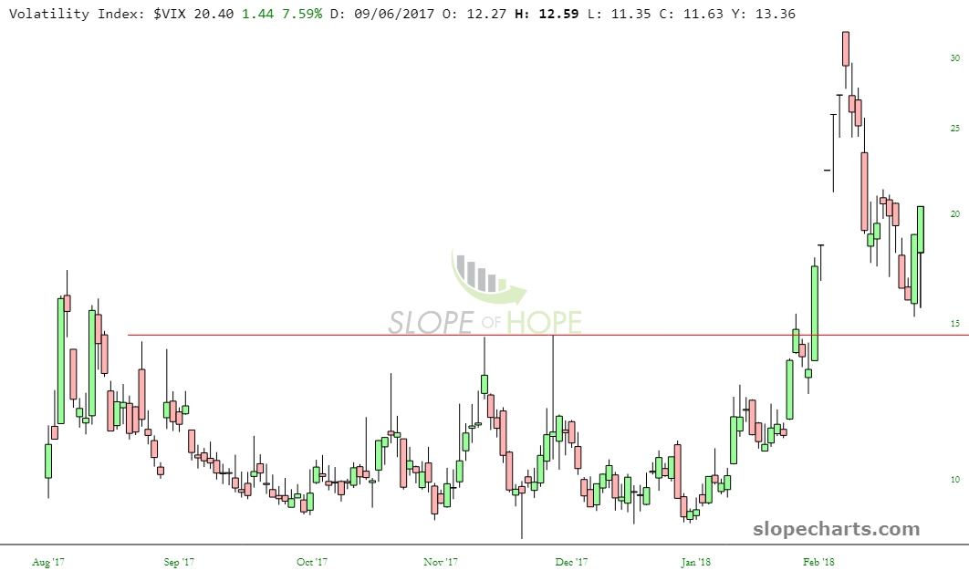 slopechart_$VIX