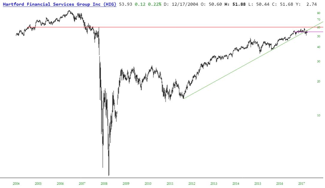 finance-hig