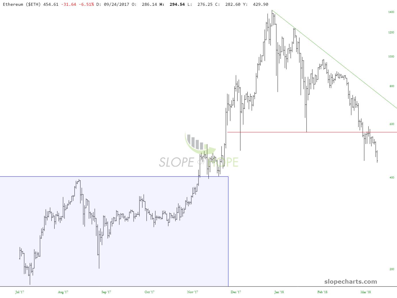 slopechart_$ETH