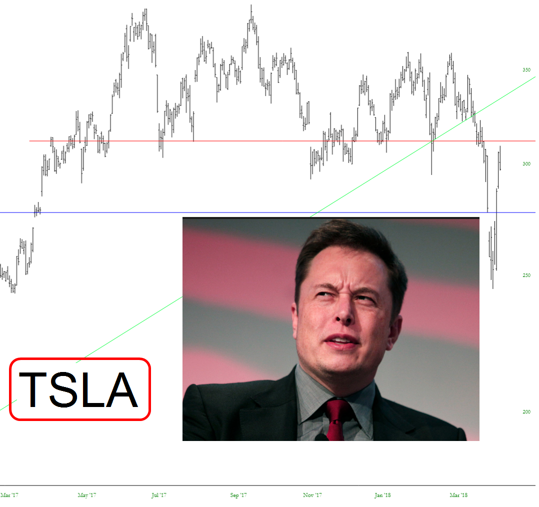 It's Time to Short Tesla