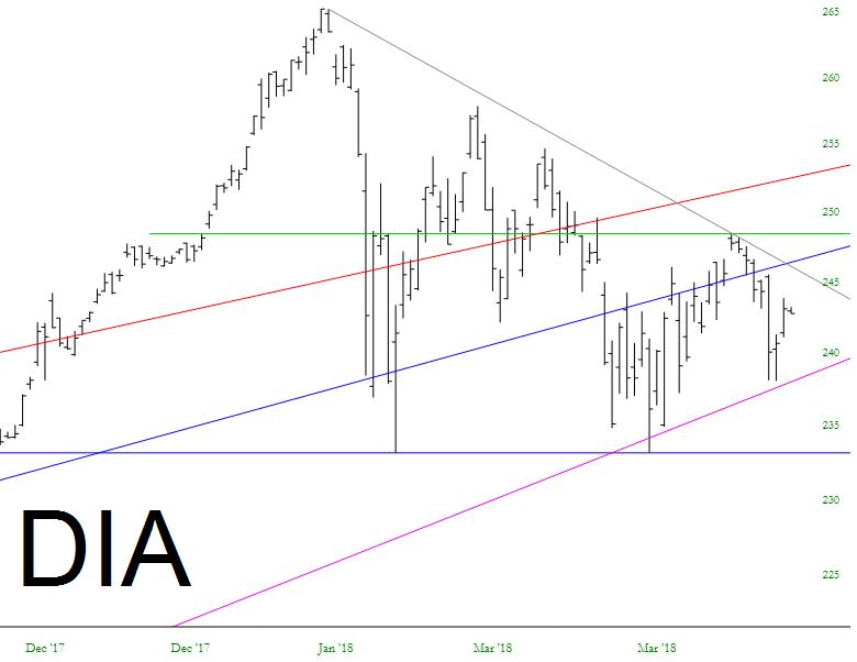 Still Triangle-Bound