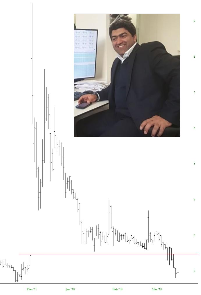 Post-Pivot Plunge