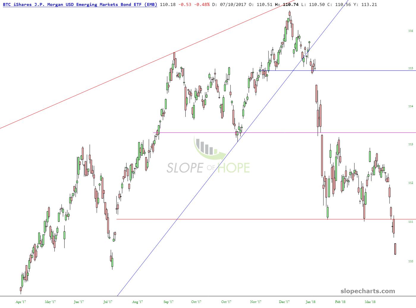 Emerging Markets Bonds=Old Faithful