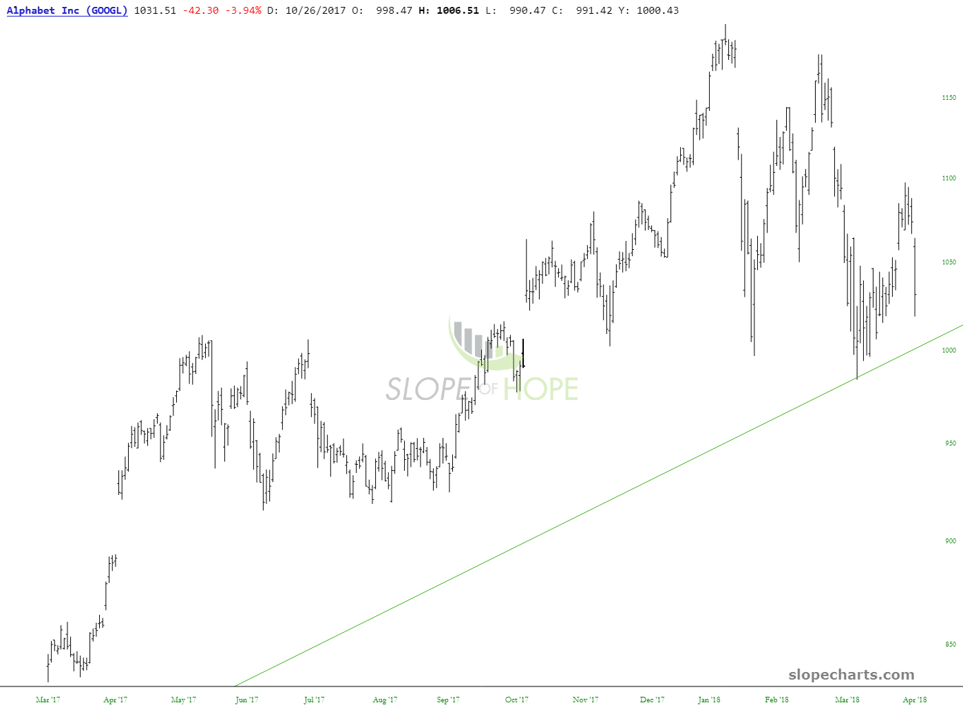 slopechart_GOOGL