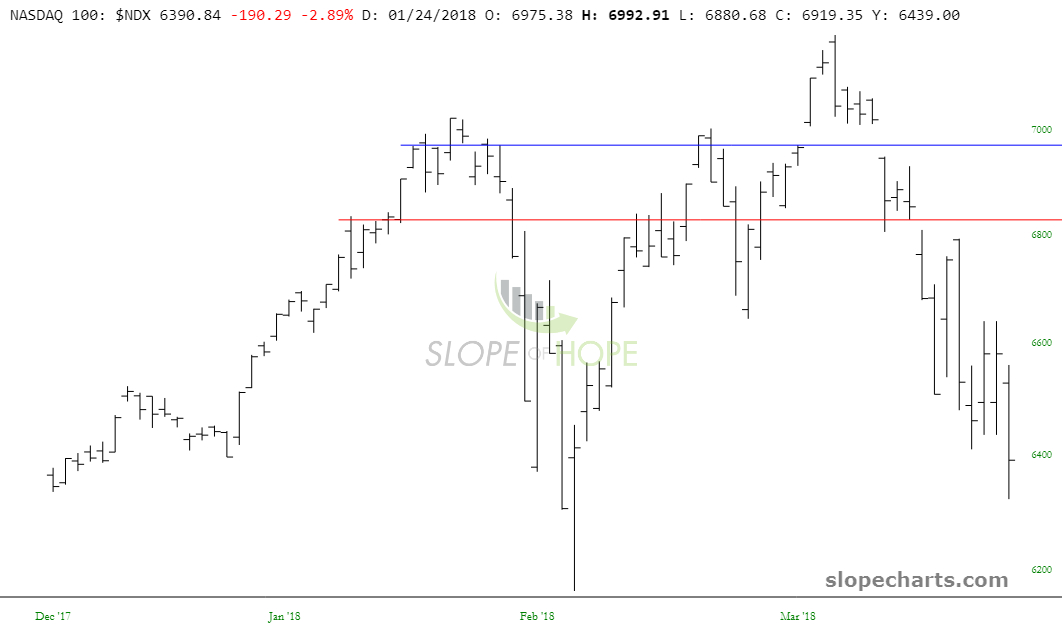 slopechart_$NDX