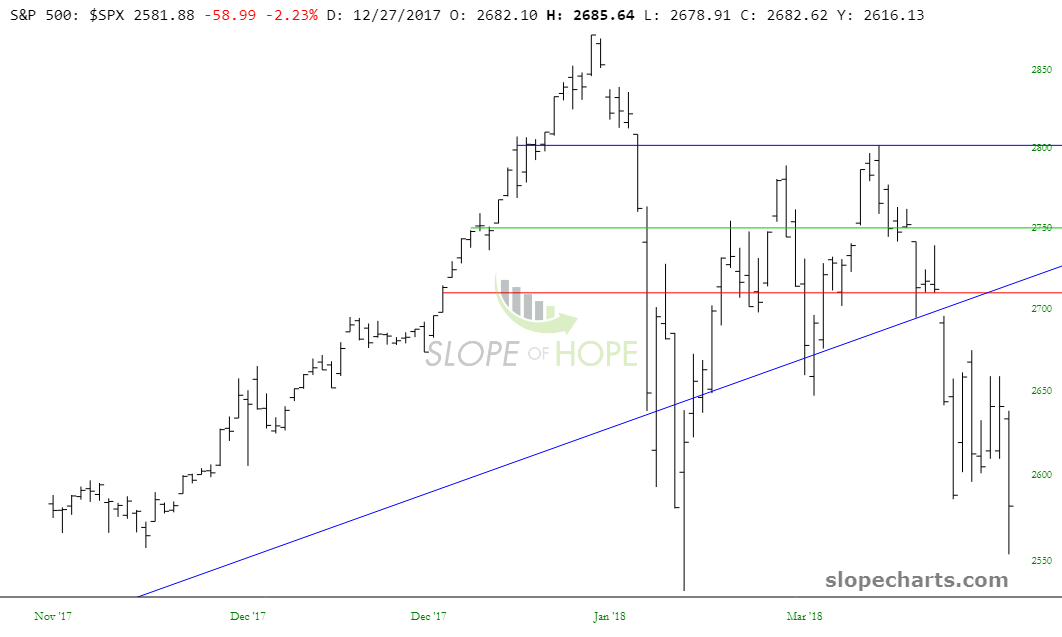 slopechart_$SPX