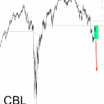 CBL & Associates Grind-Down