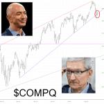 NASDAQ Trendline Taking Damage