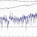 Front Month vs 3-Month Volatility Study