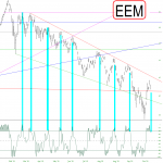 Emerging Markets Resume Downtrend