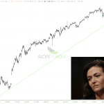 Facebook's Long-Term Uptrend BROKEN