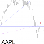 Apple Repelled at Price Gap