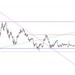 Chart-Friendly Cryptos