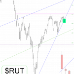 Small Cap Trendline Break