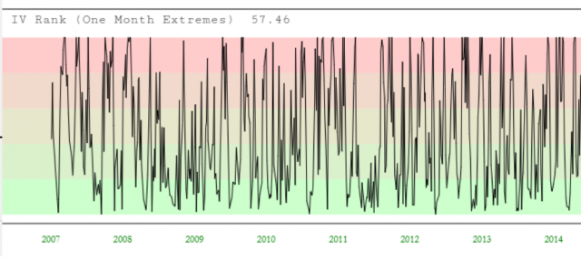 IV Rank (One Month Extremes)