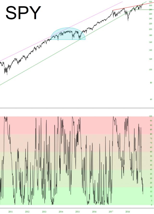 SPY Stock Chart with IV Rank