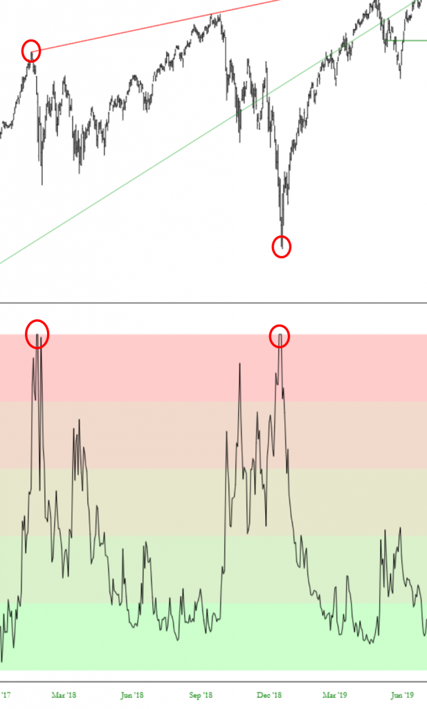 IV Rank chart showing high IV Rank at peak and bottom of the S&P 500 historical chart