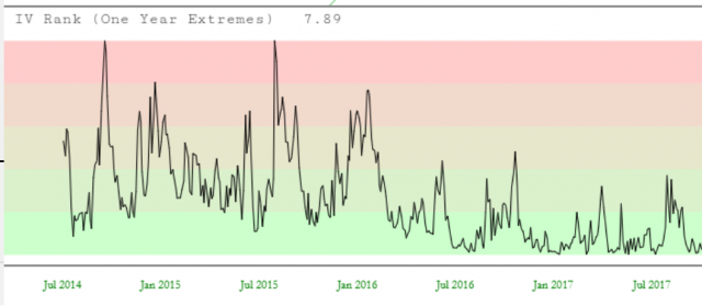 IV Rank (One Year Extremes) Chart