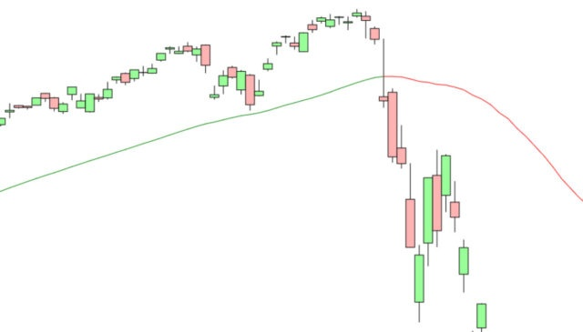 Color switching moving averages stock chart tool - Green = up and Red = down