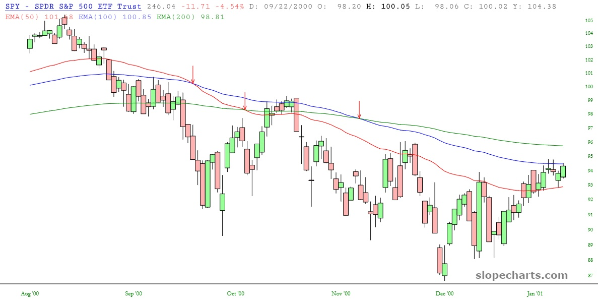 $SPY moving averages chart  with crossover points