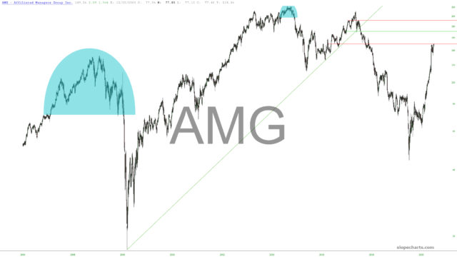This image has an empty alt attribute; its file name is slopechart_AMG-640x363.jpg